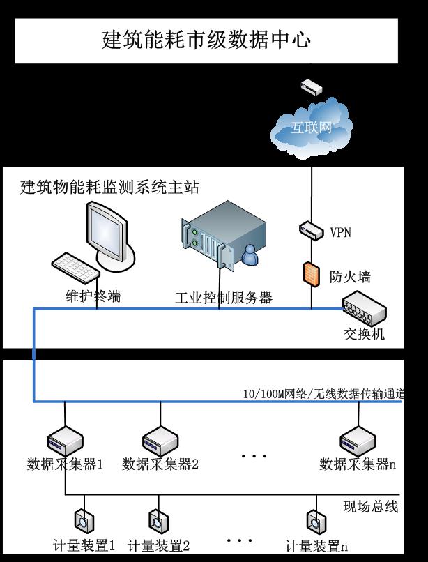 建筑物能耗在线监测系统结构框图